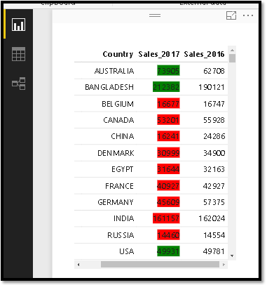 Power BI Conditional formatting ,  Power BI Desktop