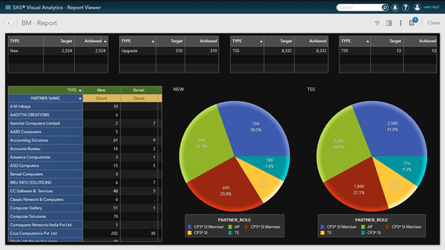 SAS Visual Analytics, SAS Analytics, Visual Analytics